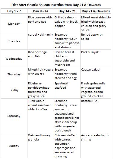 Gastric balloon diet day 21