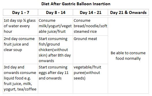 Gastric Balloon Diet Plan